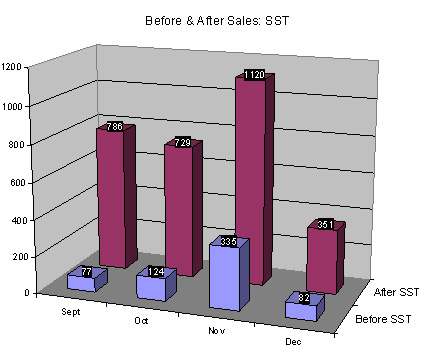 before_and_after_sales[1]